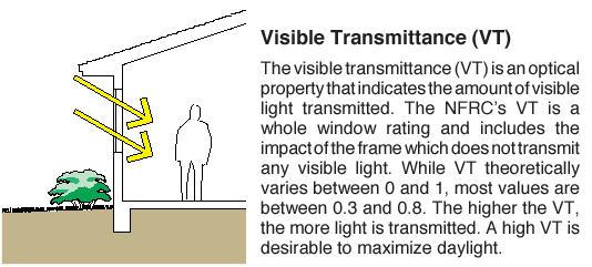 Window_VT_Factor